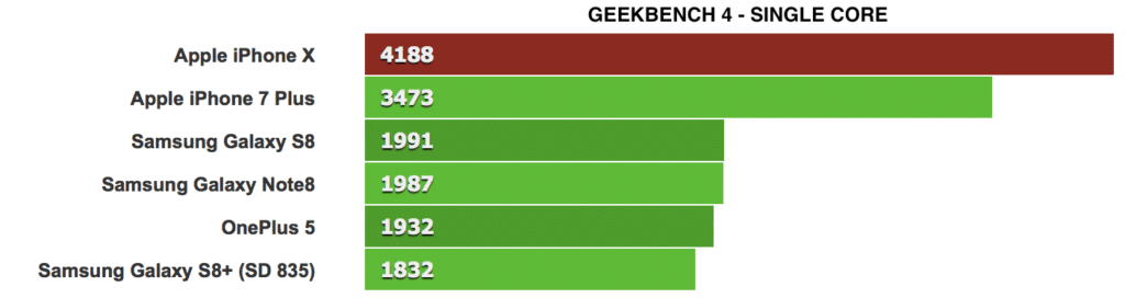 iphone x geekbench 4