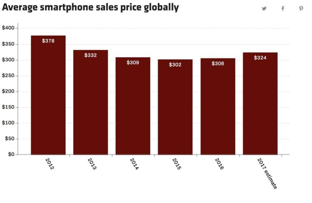 prix moyen smartphones gfk