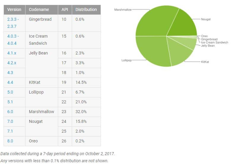 repartition android oreo