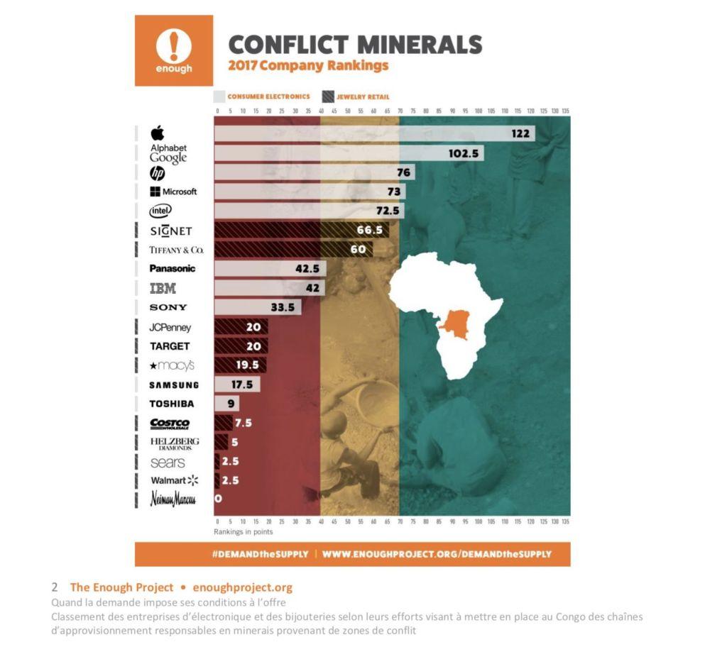 extraction minerais responsable classement
