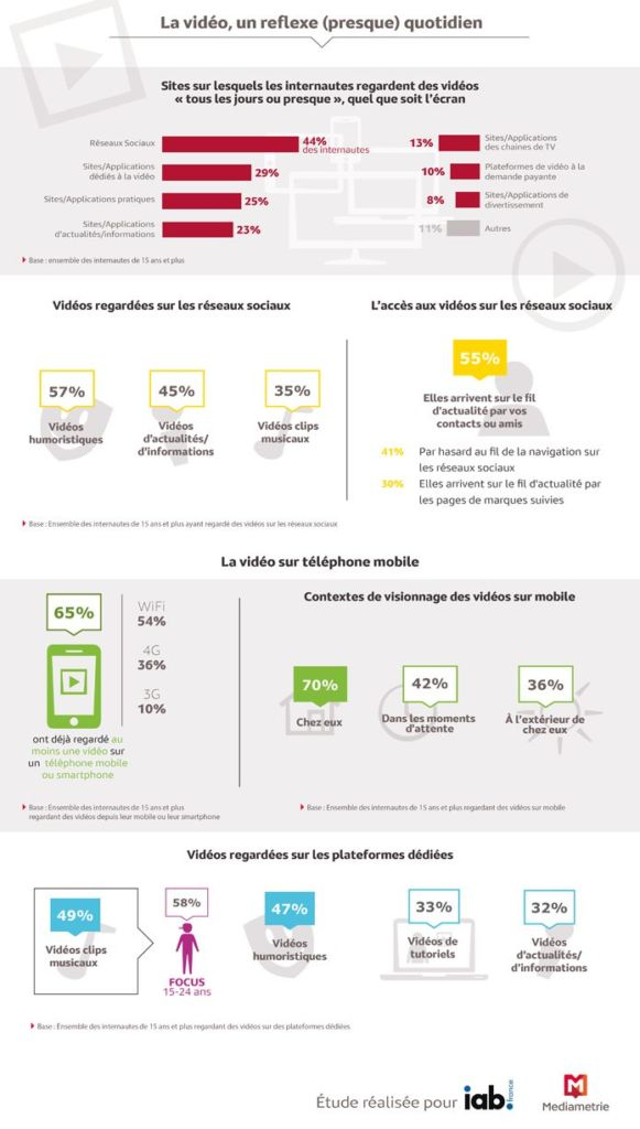 infographie mediametrie france video ecrans