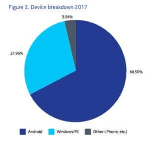 malwares android ios windows