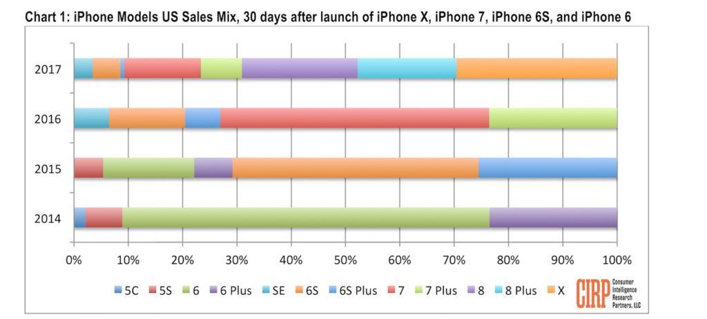 iphone x 8 7 6 ventes cirp
