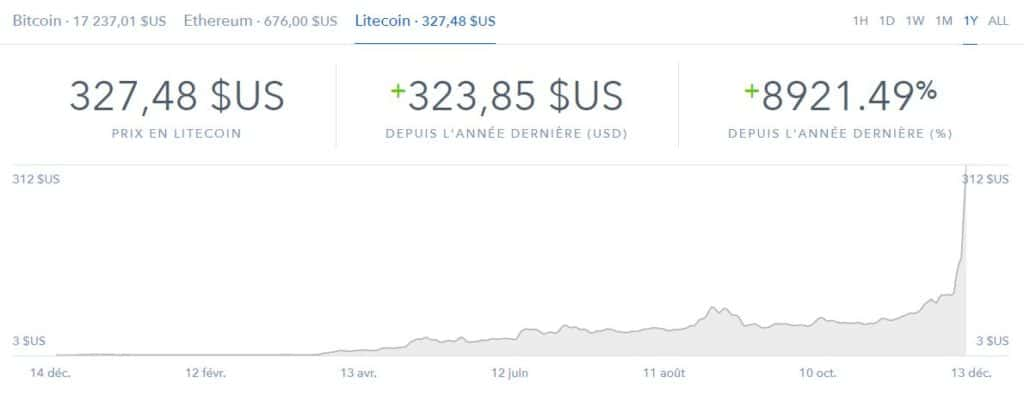 litecoin cours