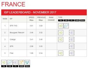 netflix classement debits free