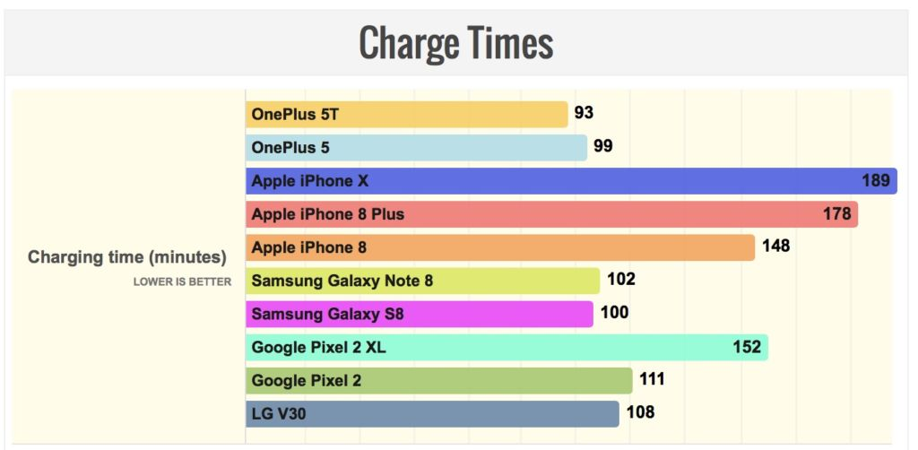 recharge rapide oneplus 5T