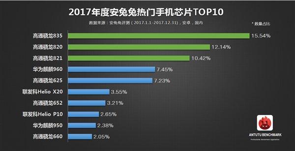 antutu 2017 top processeurs