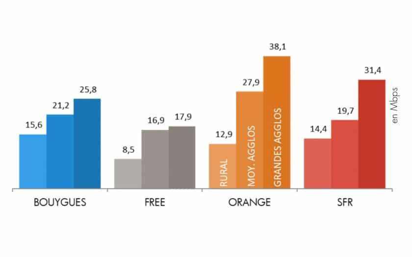 debits 4g descendants orange bouygues sfr free