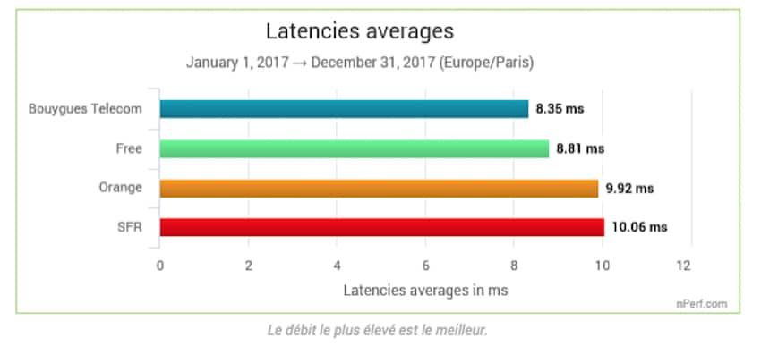 latence