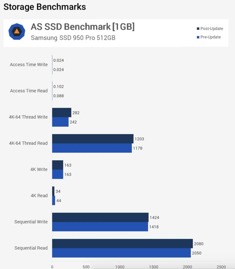 techspot meltdown spectre windows 10 benchmarks