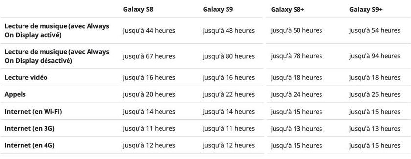 Galaxy S9 autonomie