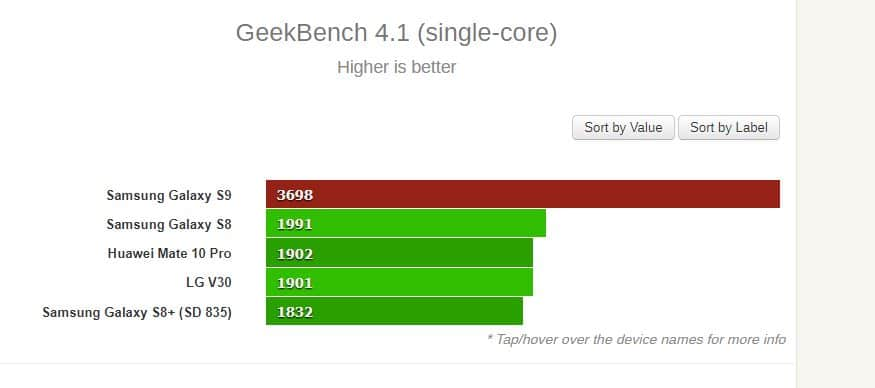 benchmark galaxy s9
