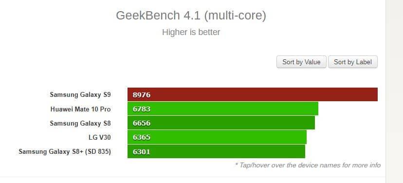 benchmark galaxy s9