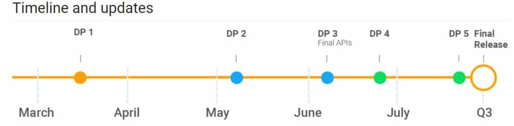 android p date deploiement preview version finale