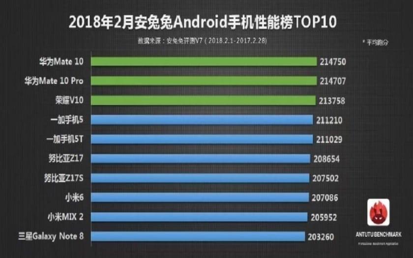 antutu benchmark top 10 fevrier 2018