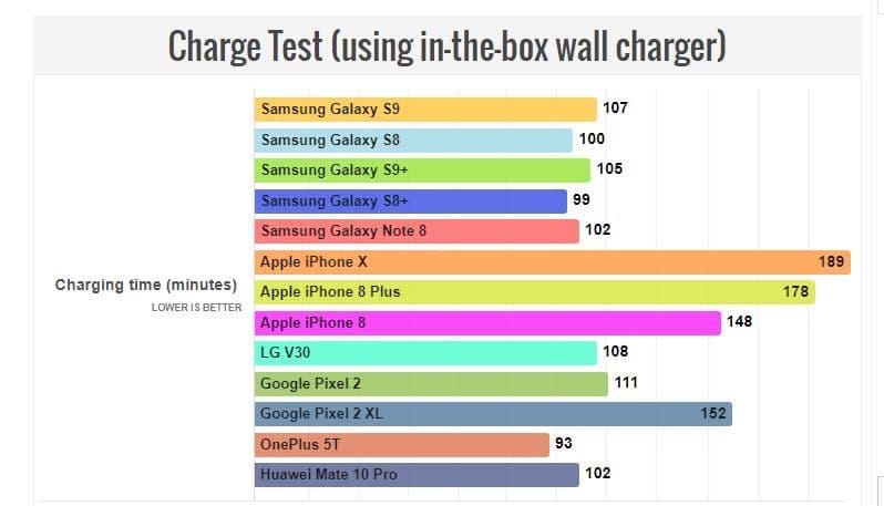 galaxy s9 batterie autonomie