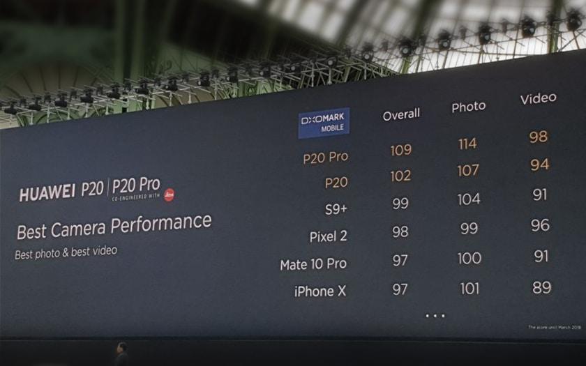 DxOMark Huawei P20 et P20 Pro