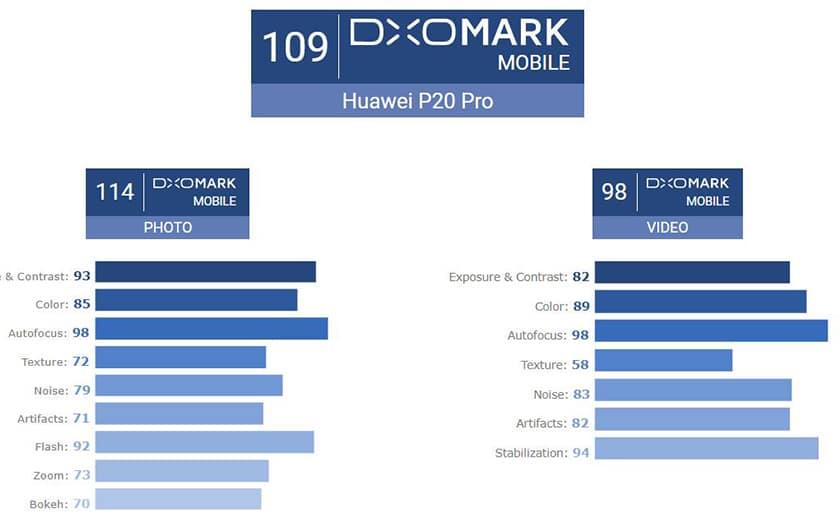 Classement DxOMark Huawei P20 Pro photo et vidéo