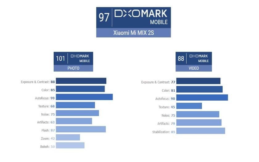 xiaomi mi mix 2s capteurs photo iphone x dxomark
