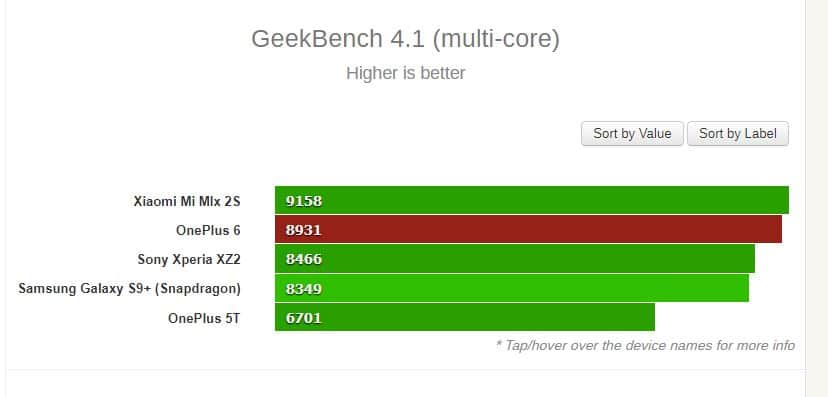 oneplus6 benchmark comparatif