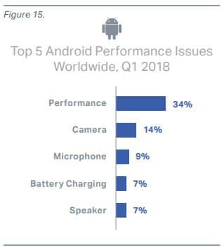 android problemes