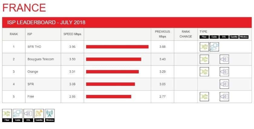 debits netflix free juillet 2018