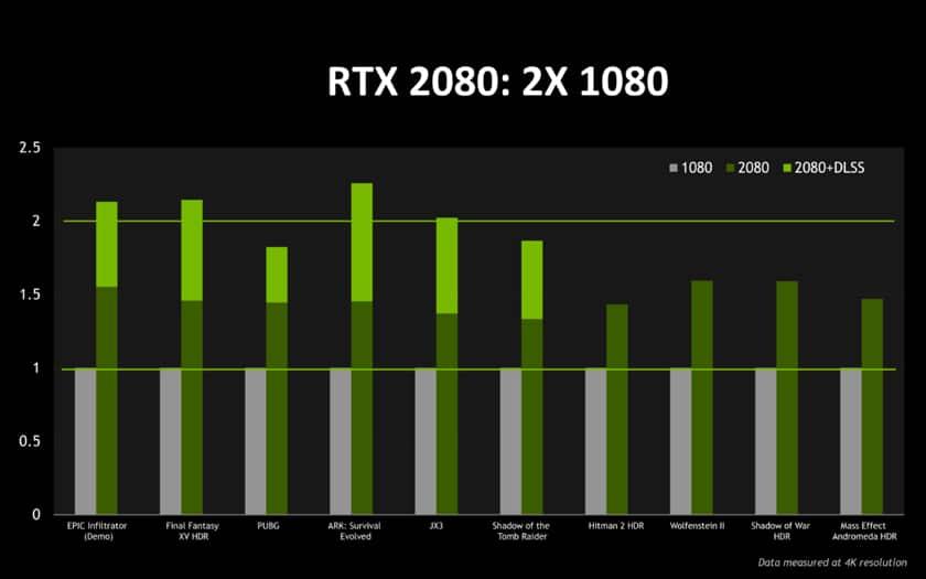 prochaine carte graphique nvidia Nvidia GeForce RTX 2080 : la nouvelle carte graphique écrase la