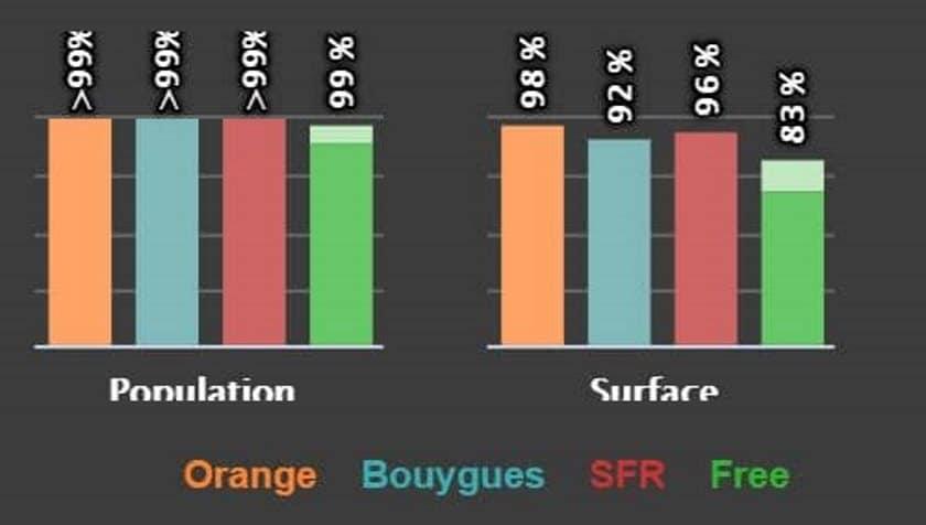 Free Orange SFR Bouygues meilleur reseau mobile
