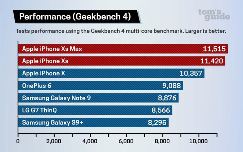 benchmark iphone xs