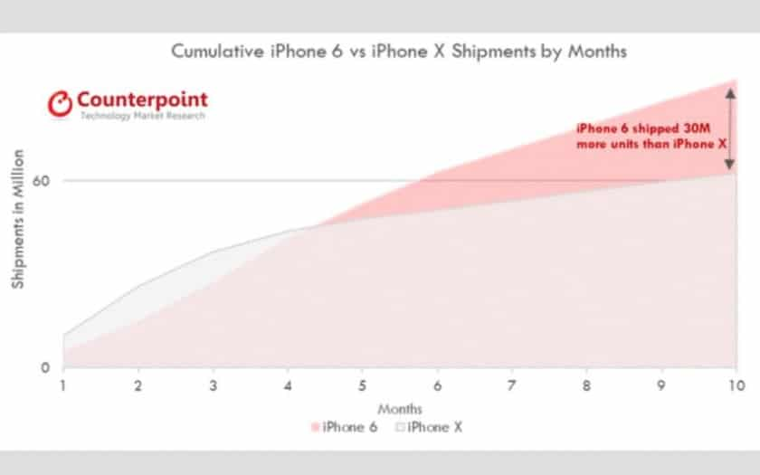 iphone x 60 millions ventes