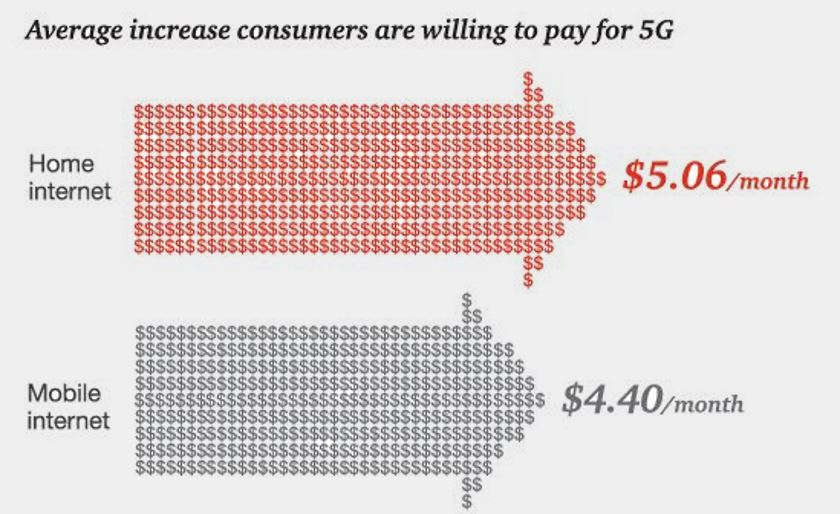 5G payer abonnement plus cher
