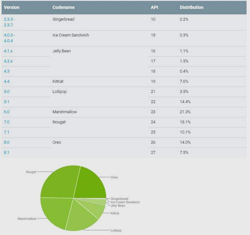 android pie repartition octobre 2018