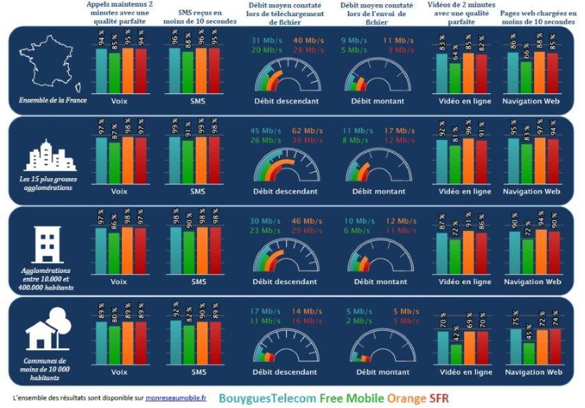 débit 4G orange meilleur reseau operateur