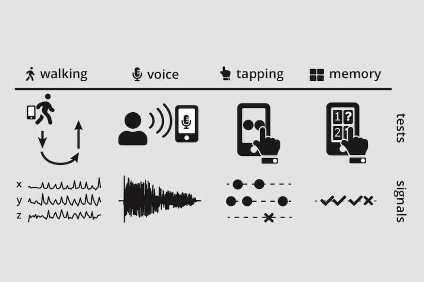 parkinson smartphone diagnostic