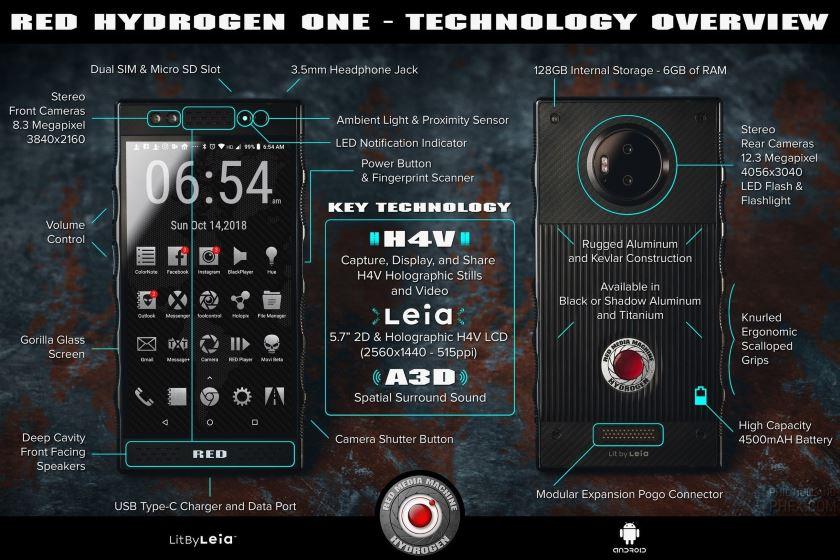 red hydrogen one fiche technique smartphone holographique
