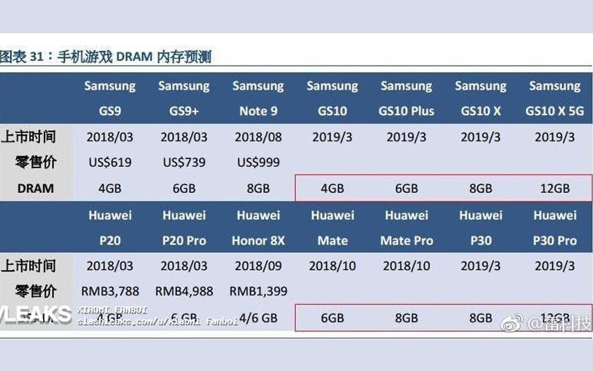 samsung galaxy S10 huawei P30 pro 12 Go RAM