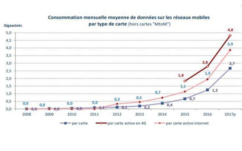 Graphique de la consommation moyenne de data en France en 2017 par l'Arcep