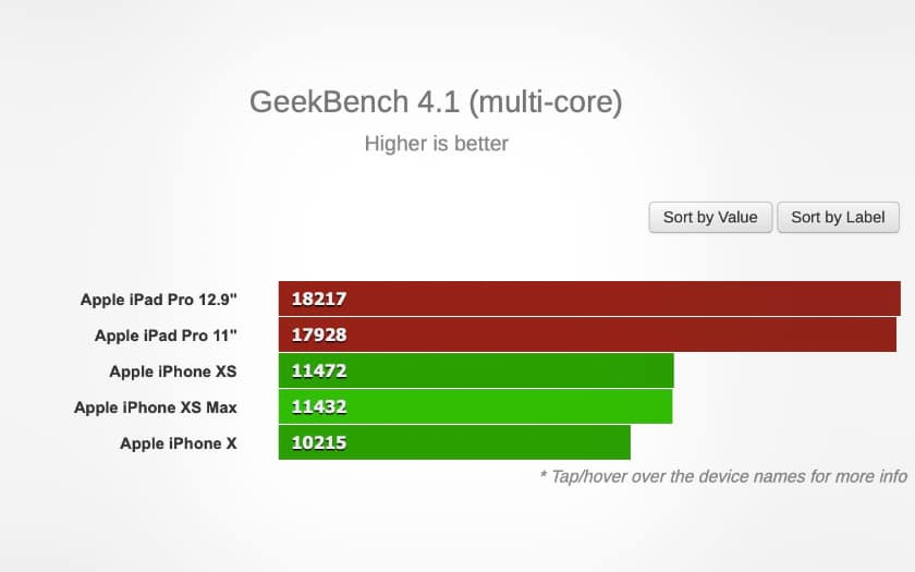 geekbench ipad pro multi core