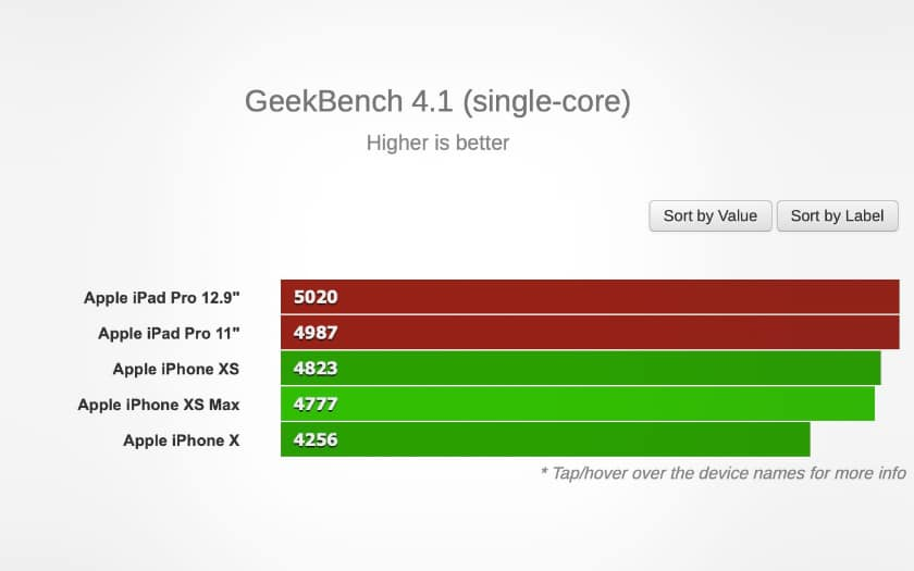 geekbench ipad pro single core