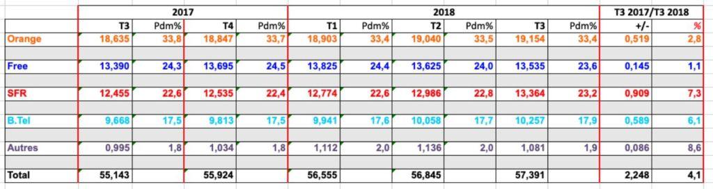 parts de marché des opérateurs mobiles en france en 2018