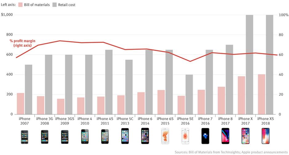 marges de profit iphone