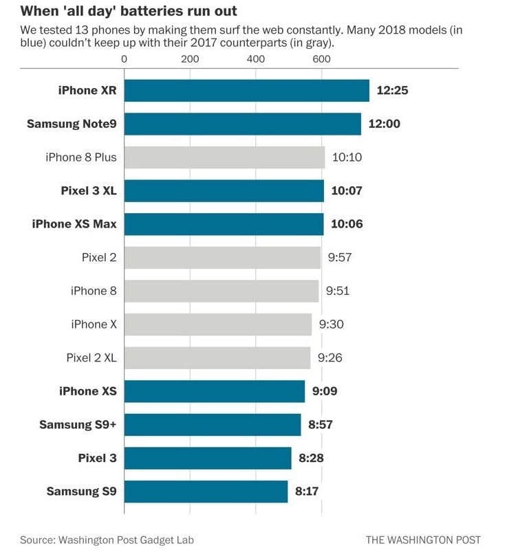 smartphones batterie autonomie