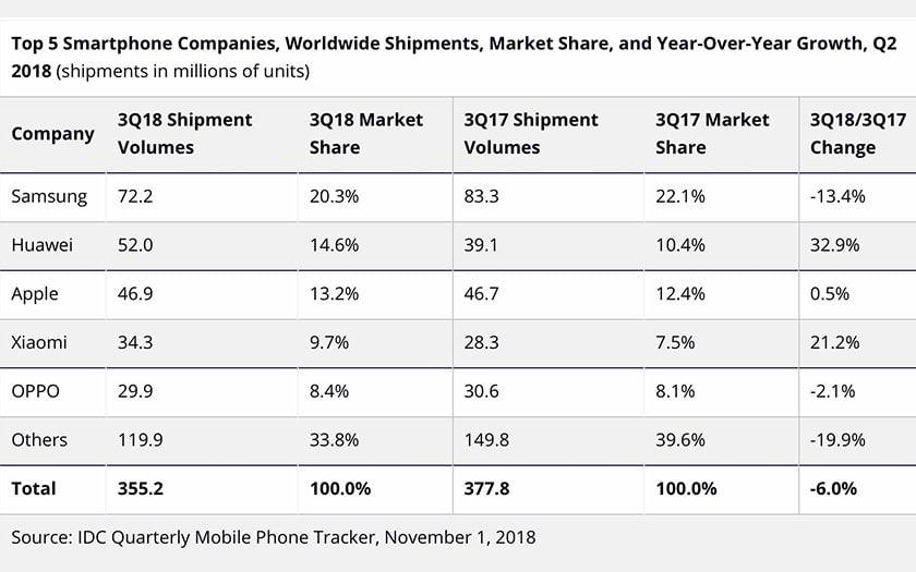 ventes smartphones monde IDC