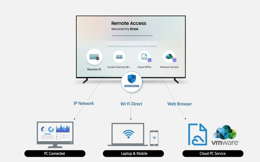 Samsung remote access Smart TV