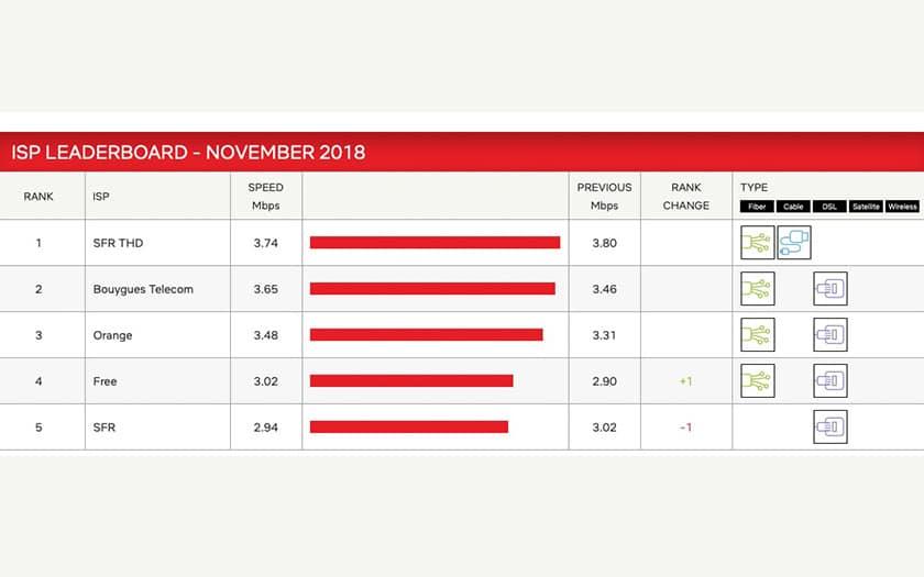 débits netflix novembre 2018
