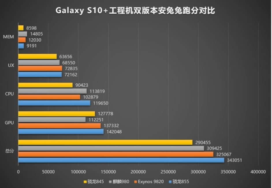 galaxy s10 benchmark antutu