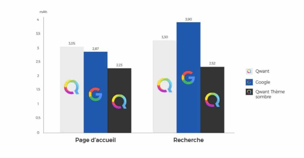 qwant ou google quel est le meilleur moteur de recherche