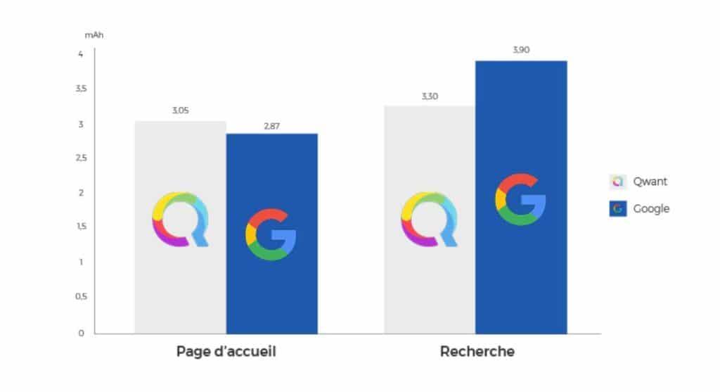 google vs qwant quel est le meilleur moteur de recherche. Black Bedroom Furniture Sets. Home Design Ideas