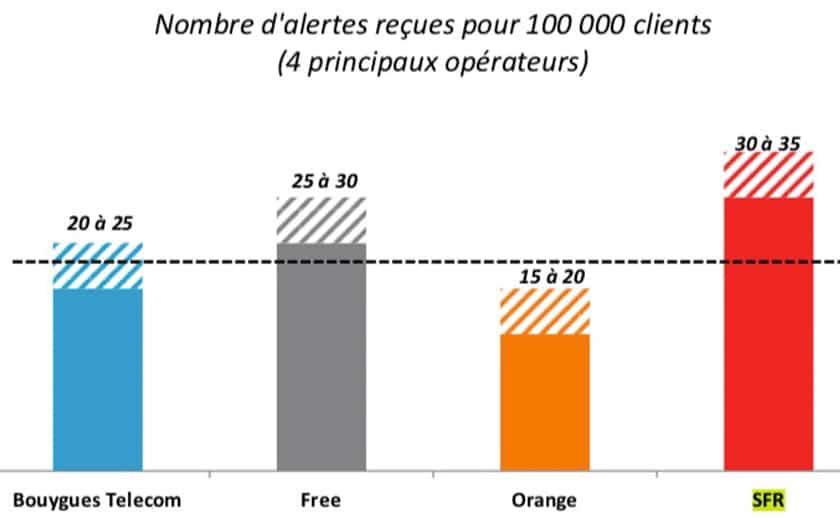 Sfr Est Numero 1 Des Plaintes De Clients Aupres De L Arcep