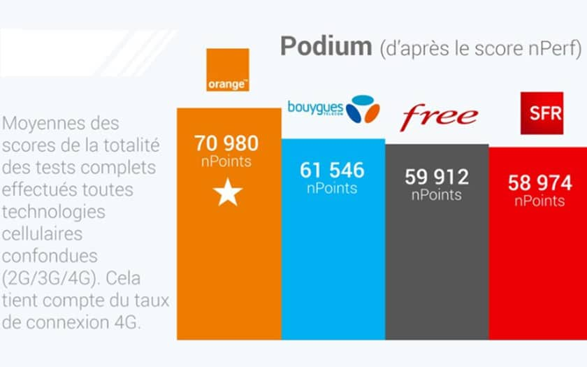 barometre nperf orange meilleur reseau mobile